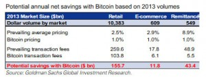 Detail from the Goldman report.