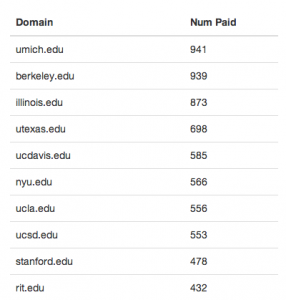 Coinbase's top ten college signups from the past two weeks.