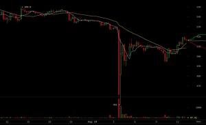BitFinex's flash crash, as seen on BitcoinWisdom.com.
